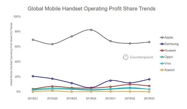 Apple leads the profit chart