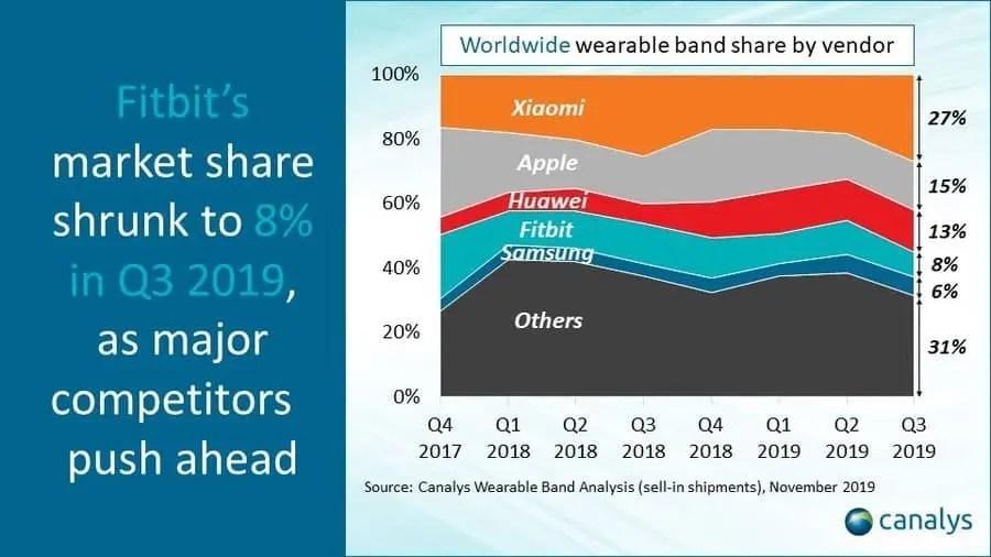 smart wearable shipments in Q3 2019