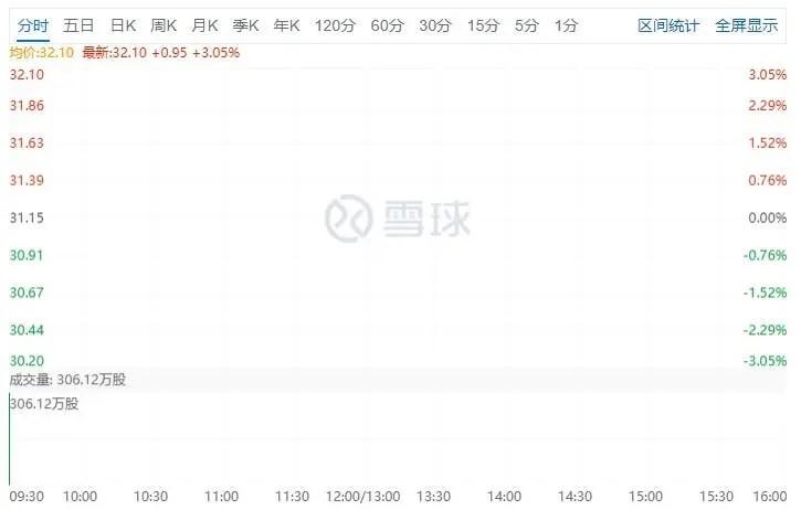 Xiaomi's stock price