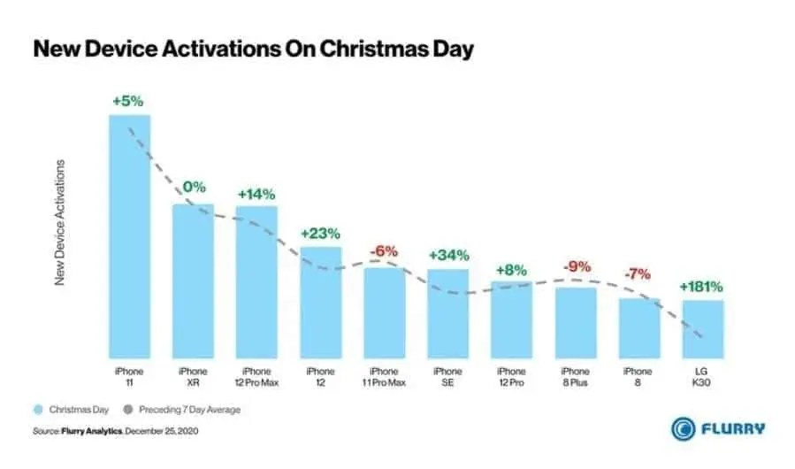 Top 10 smartphone activations