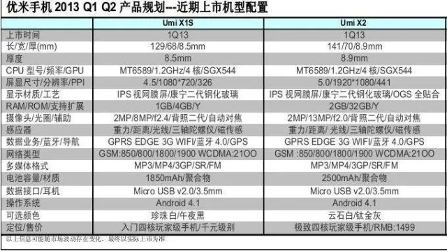 umi x2 and x1s full specs