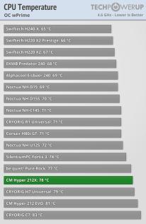 Temperatura WPRIME OC