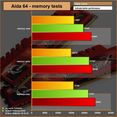 Ancho de banda con el test Aida 64.