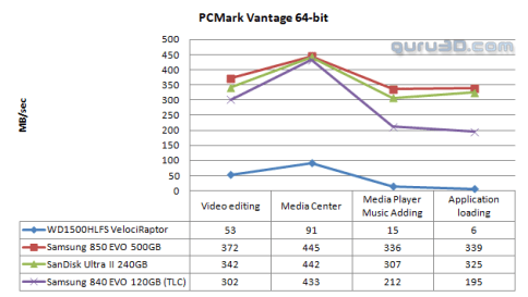 Una vez más, el Samsung 850 Evo se encuentra entre los SSD más rápidos del mercado.
