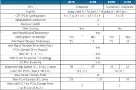 Diferencias entre la serie 100 y la serie 200 (Z170 vs Z270)