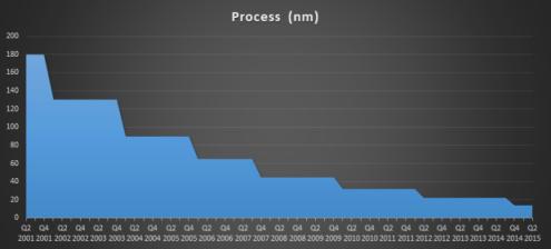 Evolución de la litografía usada por Intel.