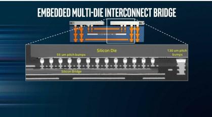 Diagramas del nuevo sistema de interconexión multi-die dentro de un mismo encapsulado
