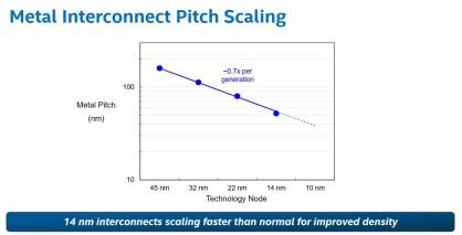 Esquemas del actual nodo de 14 nm usado por Intel.