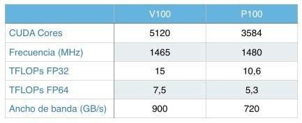 Diferencias entre la Nvidia Tesla V100 y P100
