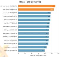 Intel-Core-i9-7900X-OC-Hitman