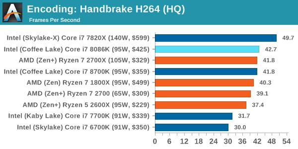 Intel Core i7-8086K Test Encoding 2