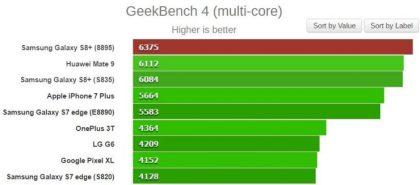 Samsung-Galaxy-S8-Exynos-8895-vs-Snapdragon-835-GeekBench-multinucleo-740x326