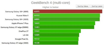 Samsung-Galaxy-S8-Exynos-8895-vs-Snapdragon-835-GeekBench-multinucleo-740x326