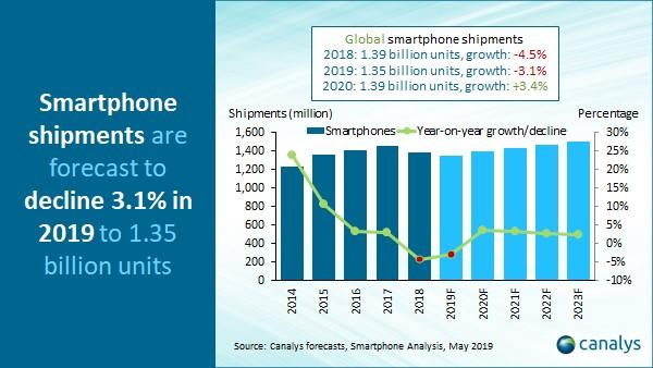 Canalys: Торговая война между США и Китаем приведёт к снижению глобальных поставок смартфонов в 2019 году