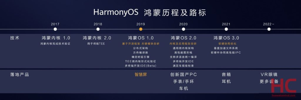 Huawei HarmonyOS Roadmap
