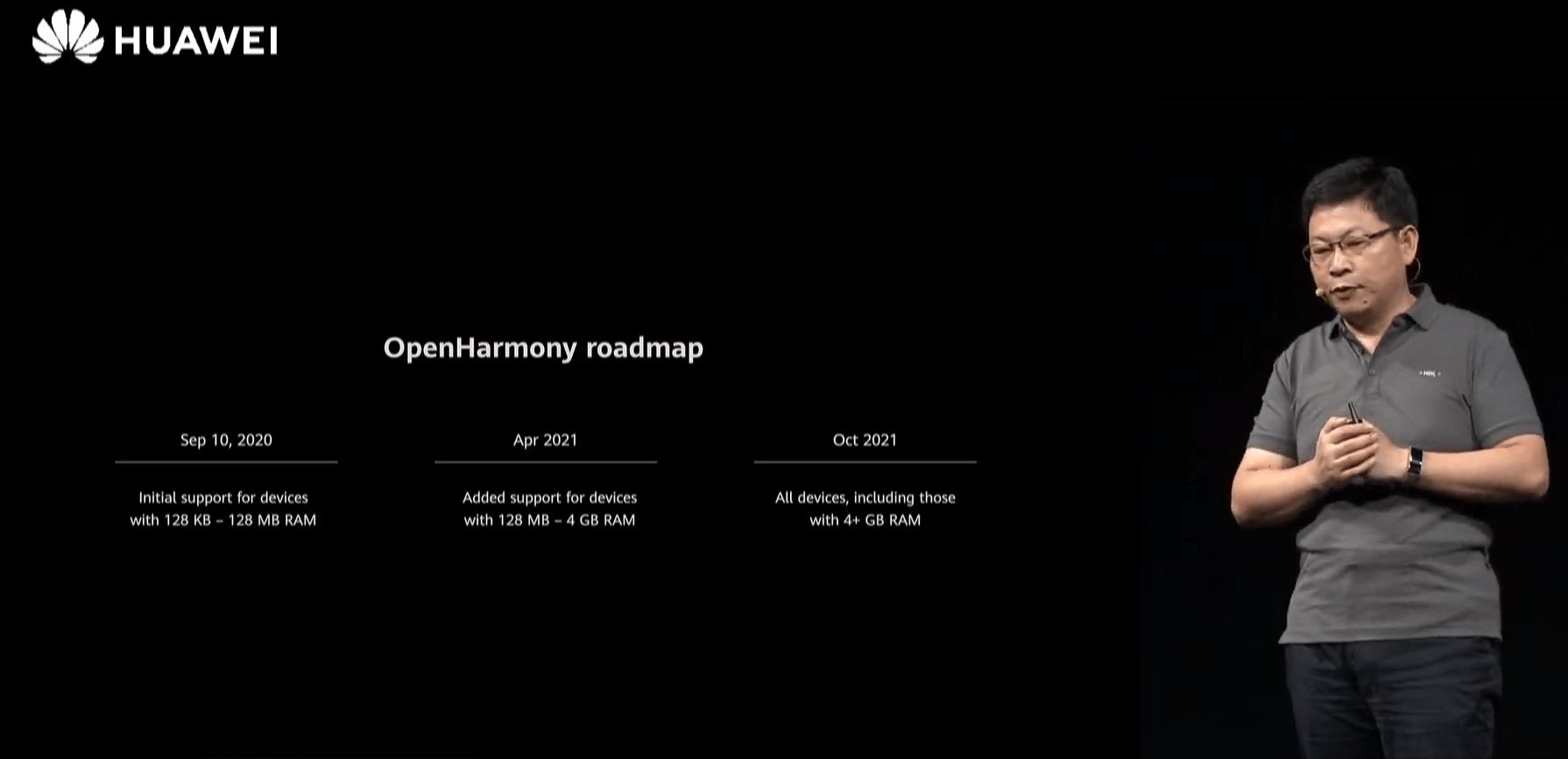 huawei harmonyos smartphones 2021 roadmap
