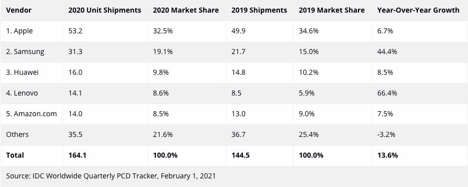Worldwide Tablet Shipments 2020
