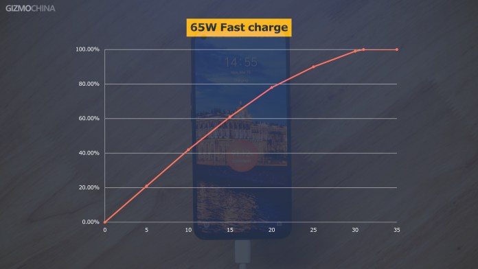Realme GT Charging Speed