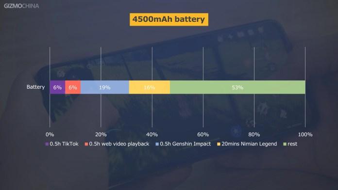 Realme GT Battery Life