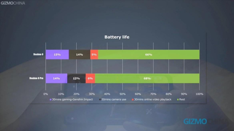 Realme 8 vs 8 Pro battery life