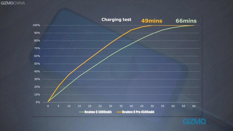 Realme 8 vs 8 Pro charging