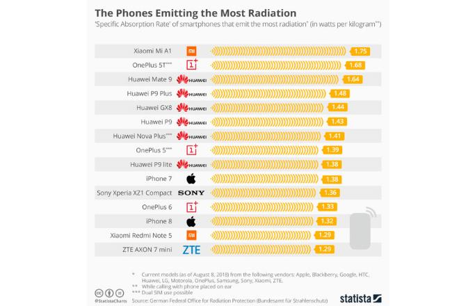 15 móviles con mayor radiación