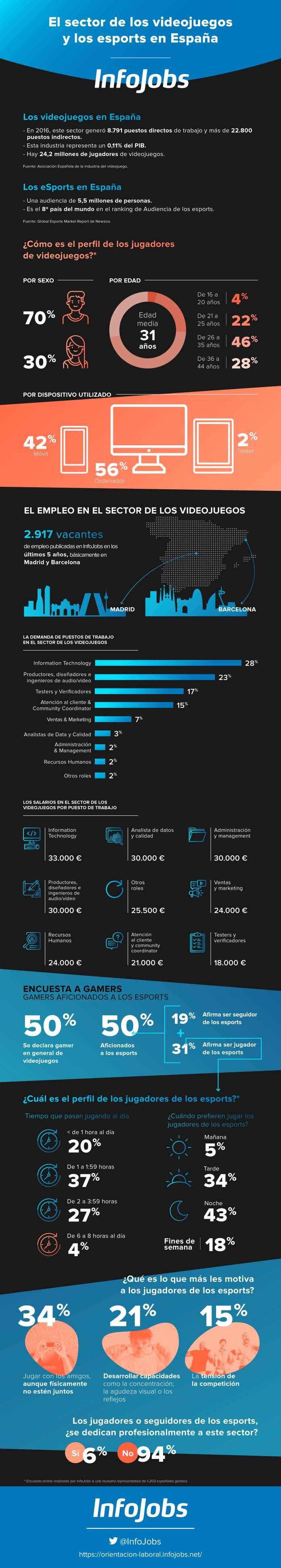 Infografia sobre empleos y profesiones relacionadas a los videojuegos en España