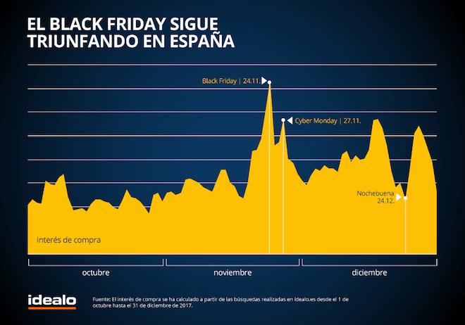 Interés de los compradores en el Black Friday en España grafico estudio