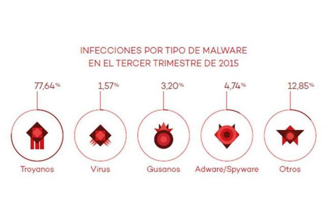 infecciones malware