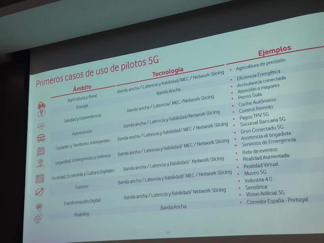 Casos de uso de 5G en España: Pilotos