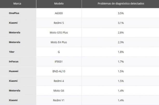 Móviles Android con fallos