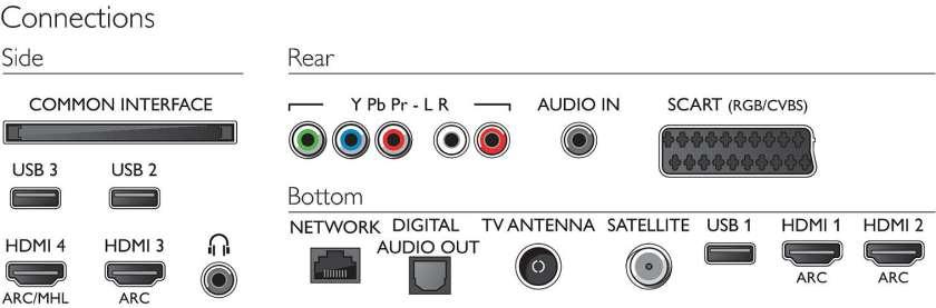 Estos son los puertos de conexión