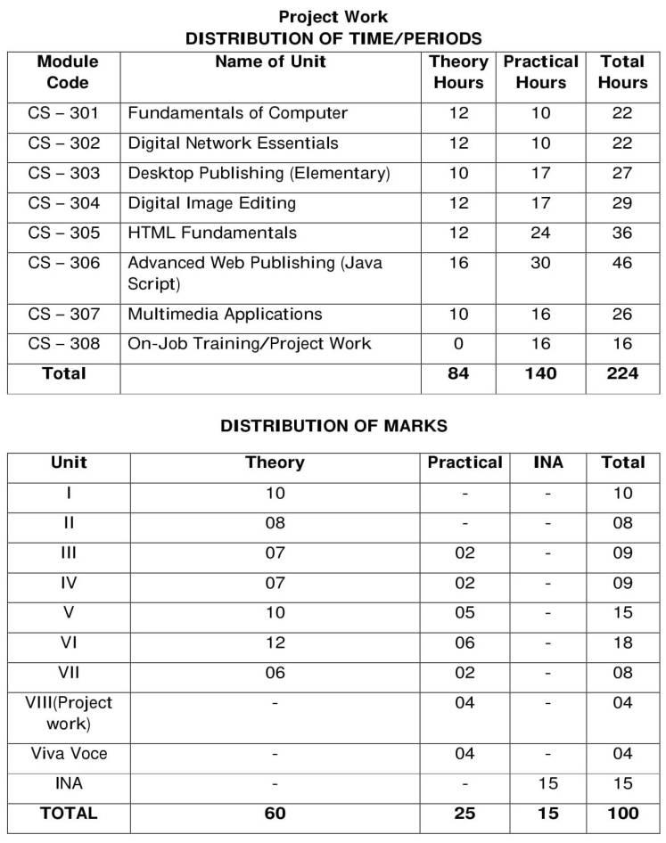 HPBOSE Syllabus 2020-21 Plus One