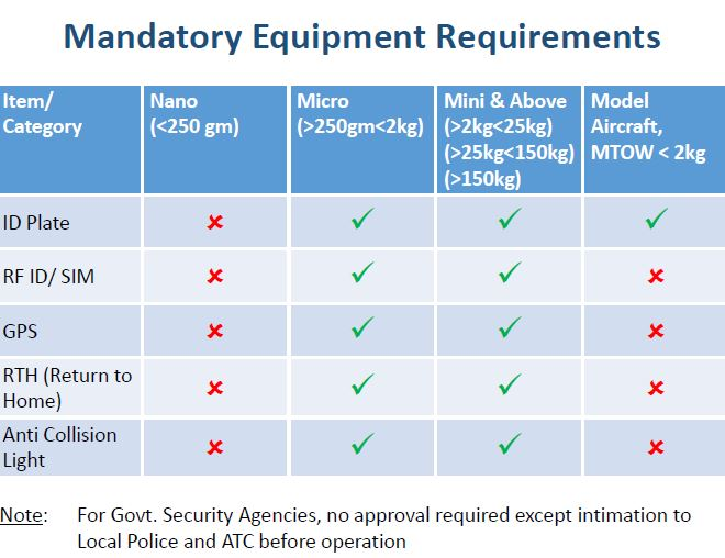 madatory equipement for drone in india new law