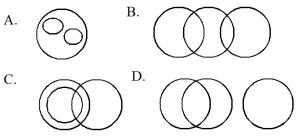 Venn Diagrams  Verbal Reasoning Questions and Answers