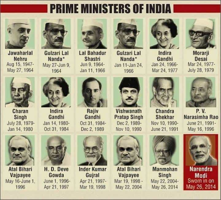List Of Cabinet Minister In Indian Government Stormup Net Source All The Ministers India 2017 Everdayentropy Com