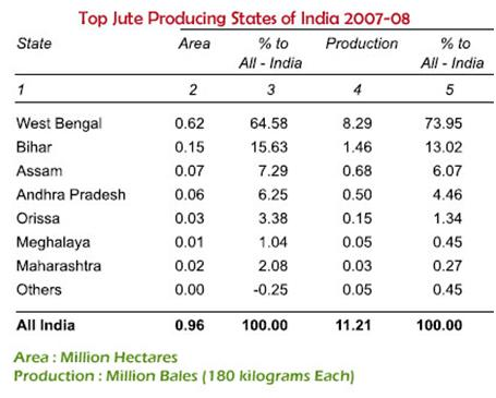 Jute Industry of India - GKToday