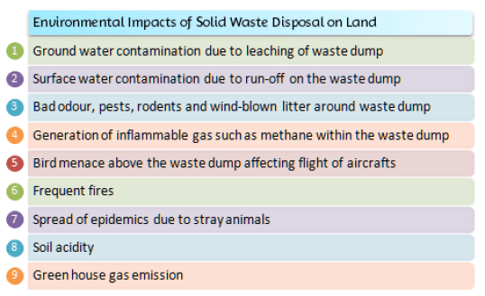 Environmental Impacts of Solid Waste Disposal on Land