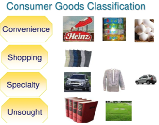 Types Of Products And Goods Gktoday