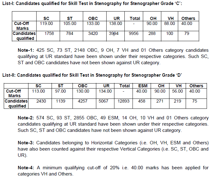 Result Declared [Check Here] – SSC Stenographer Grade 'C' & 'D' Examination 2018