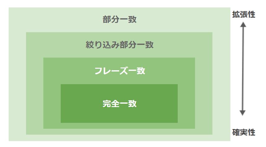 マッチタイプ_階層