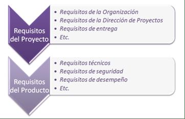 Requisitos del producto y del proyecto PMBOK