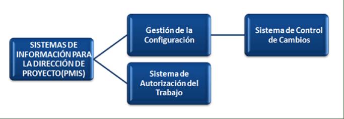 Sistema de información para la GP