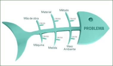 Diagrama Causa-Efecto PMBOK