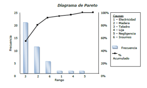 Diagrama de Pareto  Project Management | Gladys Gbegnedji