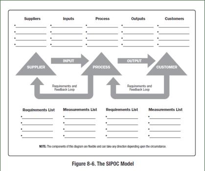 El modelo SIPOC