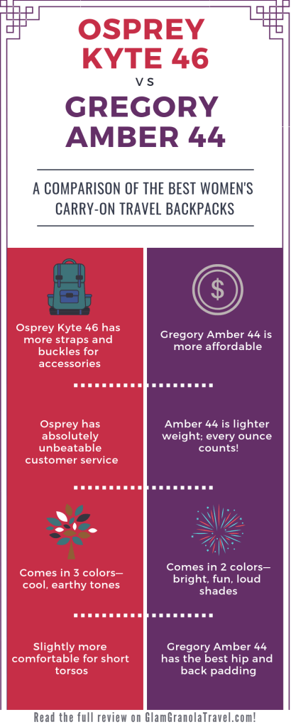 Gregory vs Osprey infographic