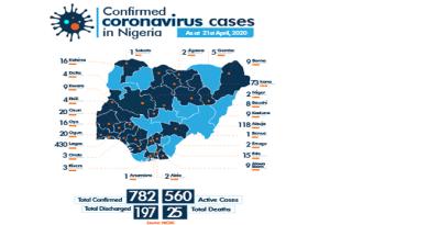 Nigeria's COVID-19 Cases