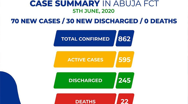 Abuja Discharges 30