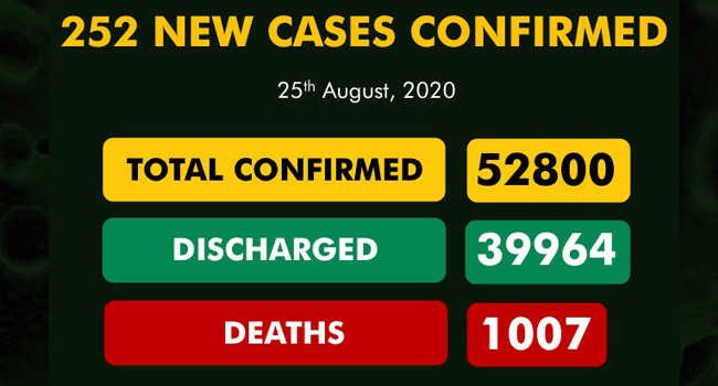 252 New COVID-19 Cases